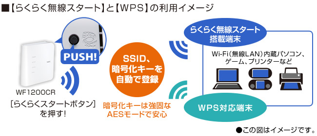 らくらく無線スタートとWPSの利用イメージ