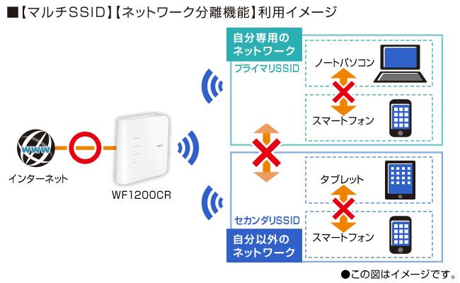 ネットワーク分離機能に加え、高次元のSSID分離(セパレータ)機能を搭載