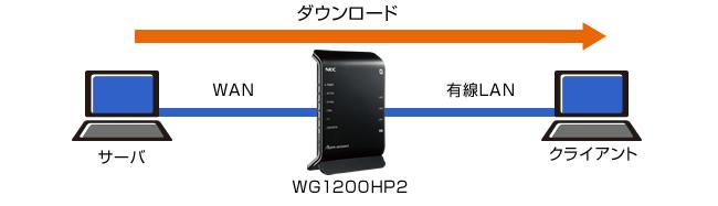 aterm wg1200hp2 ファームウェア