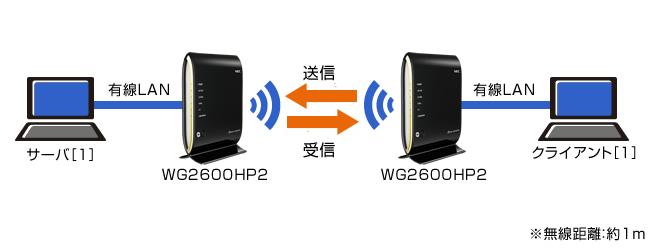 aterm wg2600hp2 ファームウェア 1.05