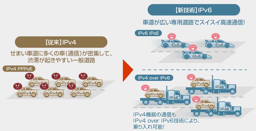 ツナガル博士のipv6講座 ipv6通信ならatermで決まり ネット高速化